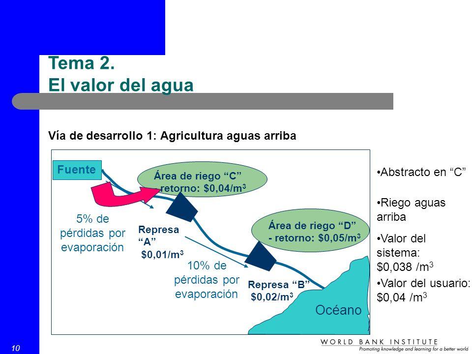 10 Vía de desarrollo 1: Agricultura aguas arriba Fuente Represa A $0,01/m 3 Represa B $0,02/m 3 Área de riego C - retorno: $0,04/m 3 Área de riego D -