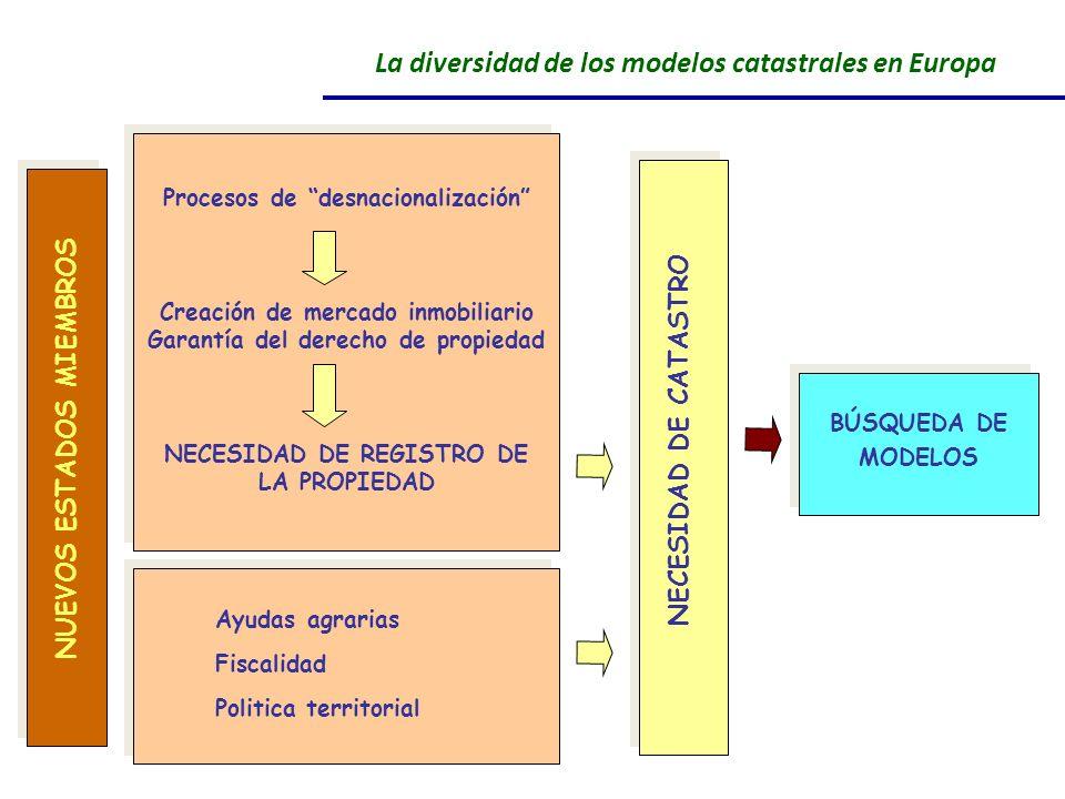 NUEVOS ESTADOS MIEMBROS Procesos de desnacionalización Creación de mercado inmobiliario Garantía del derecho de propiedad NECESIDAD DE REGISTRO DE LA