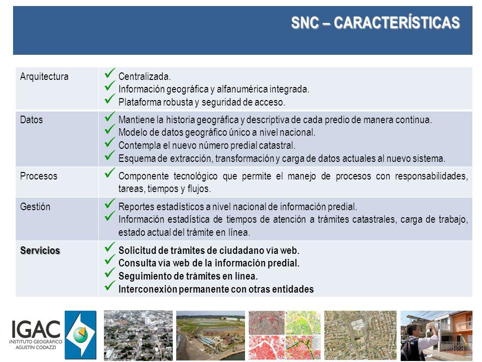 SNC – COMPONENTES Legal Política integral de tierras Política de infraestructura Catastro y su interrelación con Registro Operativo Operativo Formación Actualización Conservación Avalúos Tecnológico Hardware Software Aplicaciones Procedimental Sistema de gestión integrado Convenios interadministrativos