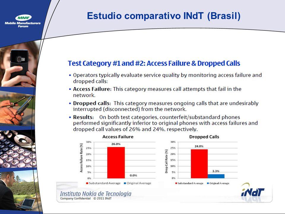 Estudio comparativo INdT (Brasil)