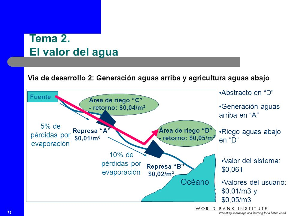 11 Vía de desarrollo 2: Generación aguas arriba y agricultura aguas abajo Fuente Represa A $0,01/m 3 Represa B $0,02/m 3 Área de riego C - retorno: $0,04/m 3 Área de riego D - retorno: $0,05/m 3 5% de pérdidas por evaporación 10% de pérdidas por evaporación Océano Abstracto en D Generación aguas arriba en A Riego aguas abajo en D Valor del sistema: $0,061 Valores del usuario: $0,01/m3 y $0,05/m3 Tema 2.