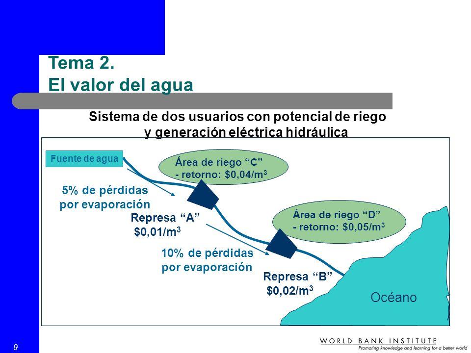 9 Sistema de dos usuarios con potencial de riego y generación eléctrica hidráulica Fuente de agua Represa A $0,01/m 3 Represa B $0,02/m 3 Área de riego C - retorno: $0,04/m 3 Área de riego D - retorno: $0,05/m 3 5% de pérdidas por evaporación 10% de pérdidas por evaporación Océano Tema 2.