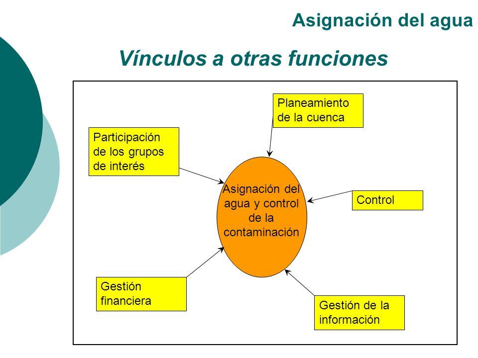 Vínculos a otras funciones Asignación del agua Asignación del agua y control de la contaminación Planeamiento de la cuenca Control Participación de lo