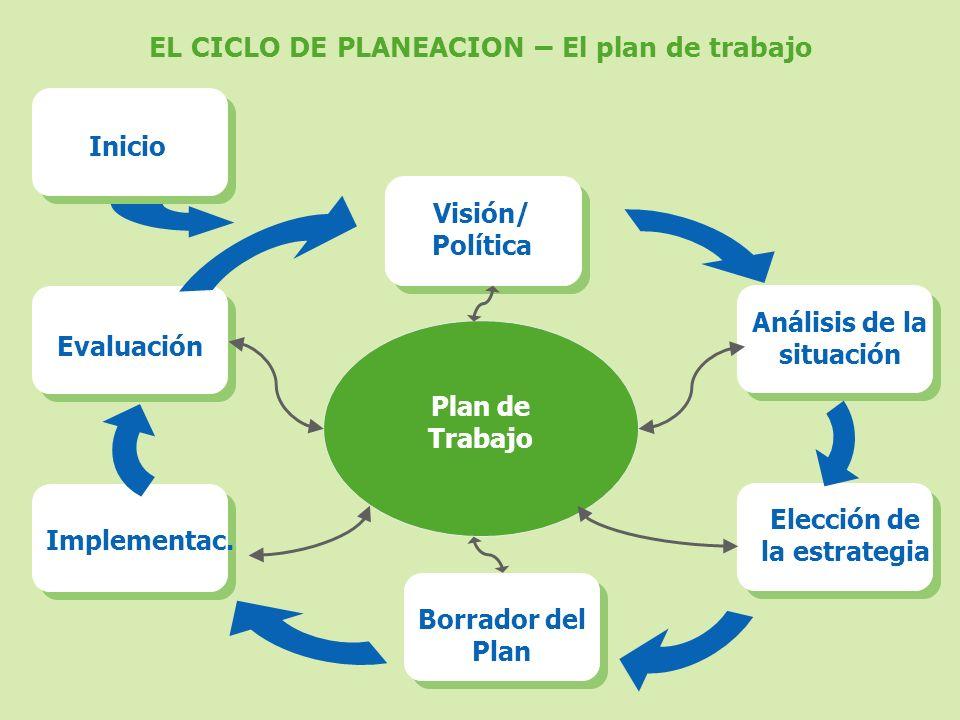 EL CICLO DE PLANEACION – El plan de trabajo Plan de Trabajo Visión/ Política Análisis de la situación Elección de la estrategia Borrador del Plan Impl