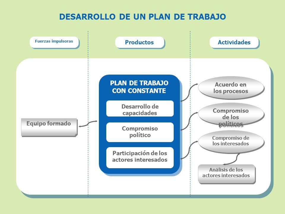 PLAN DE TRABAJO ¿Cómo desarrollar el plan de trabajo.