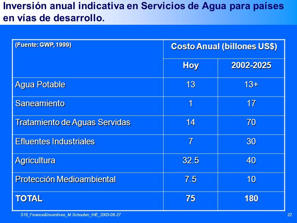 S19_Finance&Incentives_M.Schouten_IHE_2003-06-2722 Inversión anual indicativa en Servicios de Agua para países en vías de desarrollo. (Fuente: GWP, 19