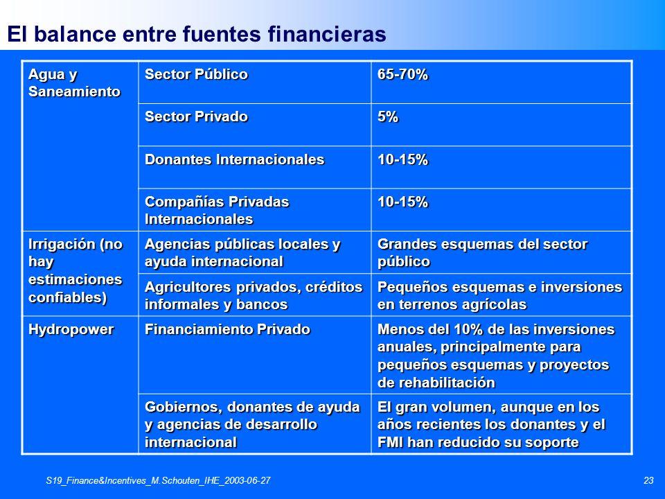 S19_Finance&Incentives_M.Schouten_IHE_2003-06-2723 El balance entre fuentes financieras Agua y Saneamiento Sector Público 65-70% Sector Privado 5% Don