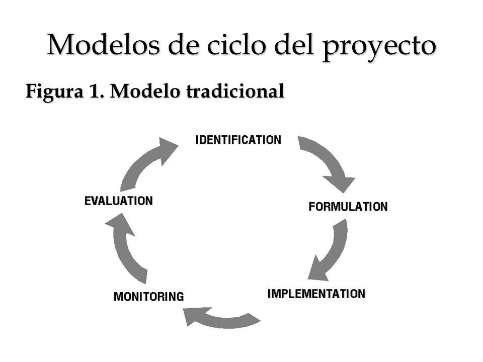 Modelos de ciclo del proyecto Figura 1. Modelo tradicional