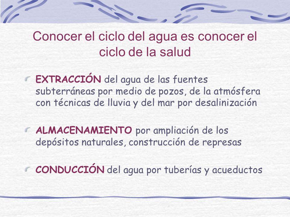 Conocer el ciclo del agua es conocer el ciclo de la salud EXTRACCIÓN del agua de las fuentes subterráneas por medio de pozos, de la atmósfera con técn