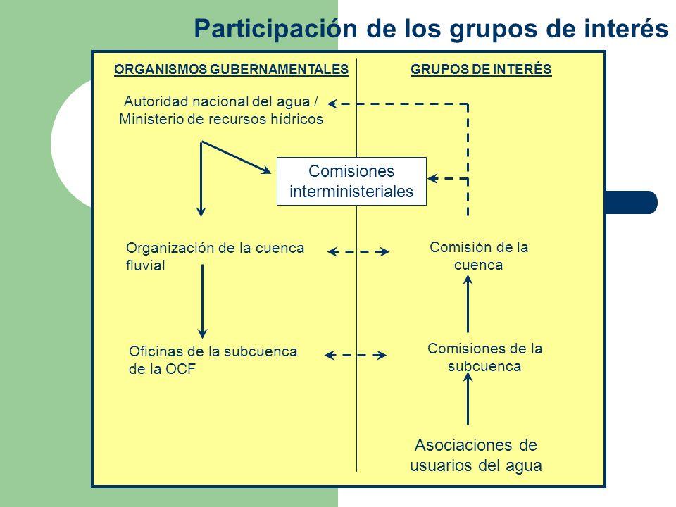 ORGANISMOS GUBERNAMENTALES GRUPOS DE INTERÉS Autoridad nacional del agua / Ministerio de recursos hídricos Organización de la cuenca fluvial Oficinas