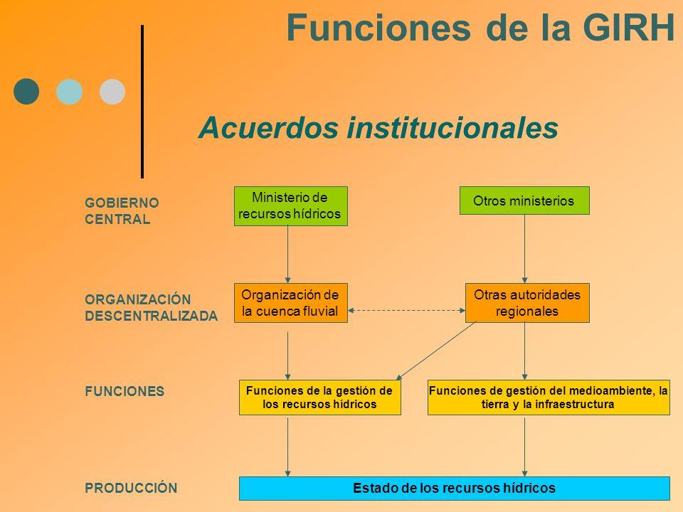 Acuerdos institucionales Funciones de la GIRH Organización de la cuenca fluvial FUNCIONES Funciones de la gestión de los recursos hídricos ORGANIZACIÓ