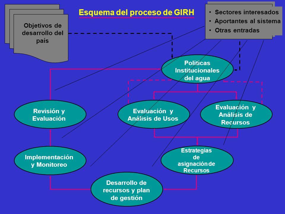 Politicas Institucionales del agua Evaluación y Análisis de Recursos Evaluación y Análisis de Usos Desarrollo de recursos y plan de gestión Implementa