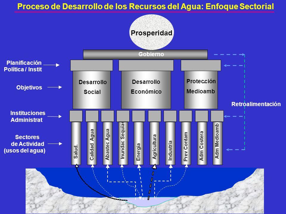 Gobierno Salud. Calidad Agua Abastec Agua Inundac Sequias Energía Agricultura Industria Prev Contam Adm Costera Adm Medioamb Sectores de Actividad (us