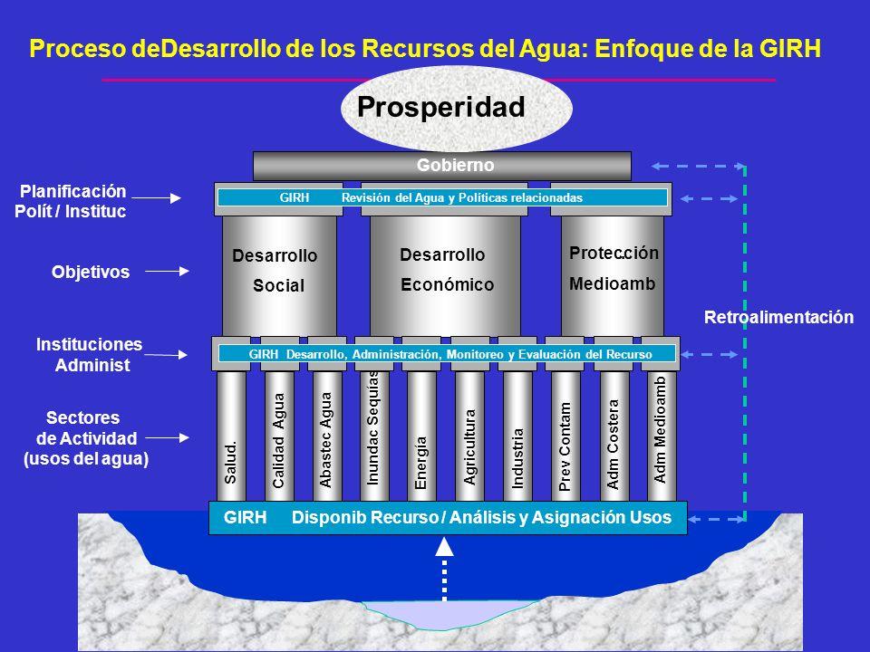 Gobierno Salud. Calidad Agua Abastec Agua Inundac Sequías Energía Agricultura Industria Prev Contam Adm Costera Adm Medioamb Sectores de Actividad (us