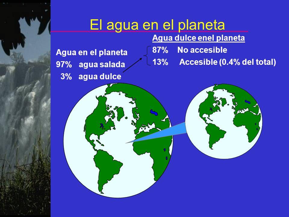 El agua en el planeta Agua en el planeta 97% agua salada 3% agua dulce Agua dulce enel planeta 87% No accesible 13% Accesible (0.4% del total)