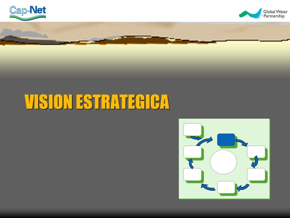 CONTENIDO Definiciones Por qué una visión sobre el agua es importante Pasos en el desarrollo de una visión sobre el agua Conclusiones