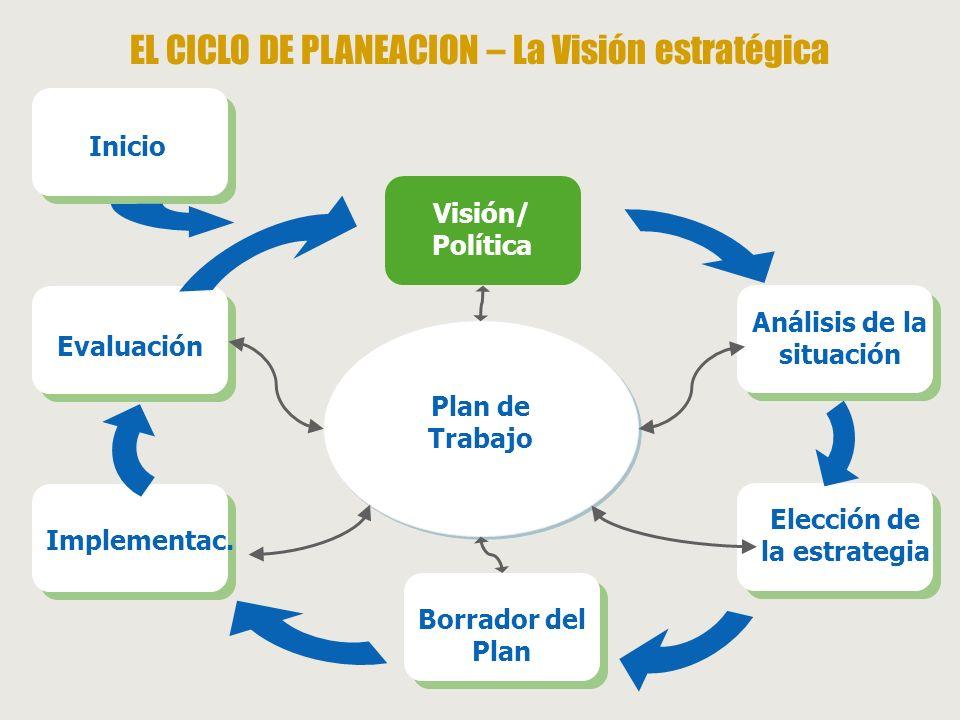 EL CICLO DE PLANEACION – La Visión estratégica Plan de Trabajo Visión/ Política Análisis de la situación Elección de la estrategia Borrador del Plan I