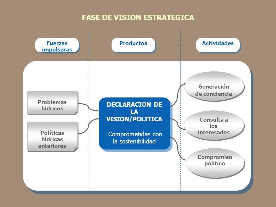 FASE DE VISION ESTRATEGICA Fuerzas impulsoras Productos Actividades Compromiso político Problemas hídricos DECLARACION DE LA VISION/POLITICA Compromet