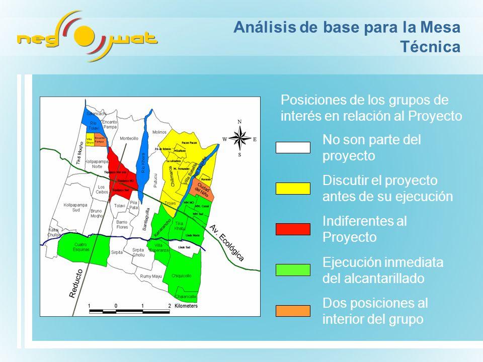 Análisis de base para la Mesa Técnica Posiciones de los grupos de interés en relación al Proyecto Ejecución inmediata del alcantarillado Discutir el p