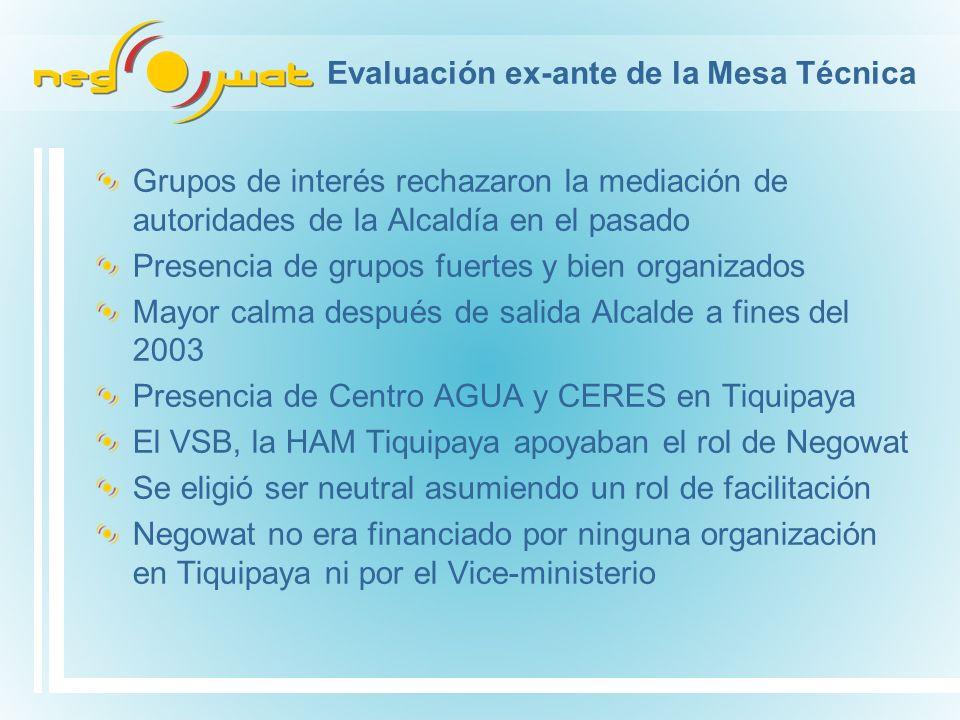 Evaluación ex-ante de la Mesa Técnica Grupos de interés rechazaron la mediación de autoridades de la Alcaldía en el pasado Presencia de grupos fuertes y bien organizados Mayor calma después de salida Alcalde a fines del 2003 Presencia de Centro AGUA y CERES en Tiquipaya El VSB, la HAM Tiquipaya apoyaban el rol de Negowat Se eligió ser neutral asumiendo un rol de facilitación Negowat no era financiado por ninguna organización en Tiquipaya ni por el Vice-ministerio