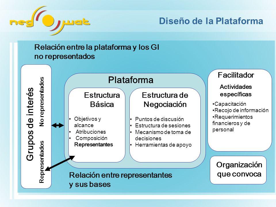 º Diseño de la Plataforma Capacitación Recojo de información Requerimientos financieros y de personal Plataforma Objetivos y alcance Atribuciones Comp