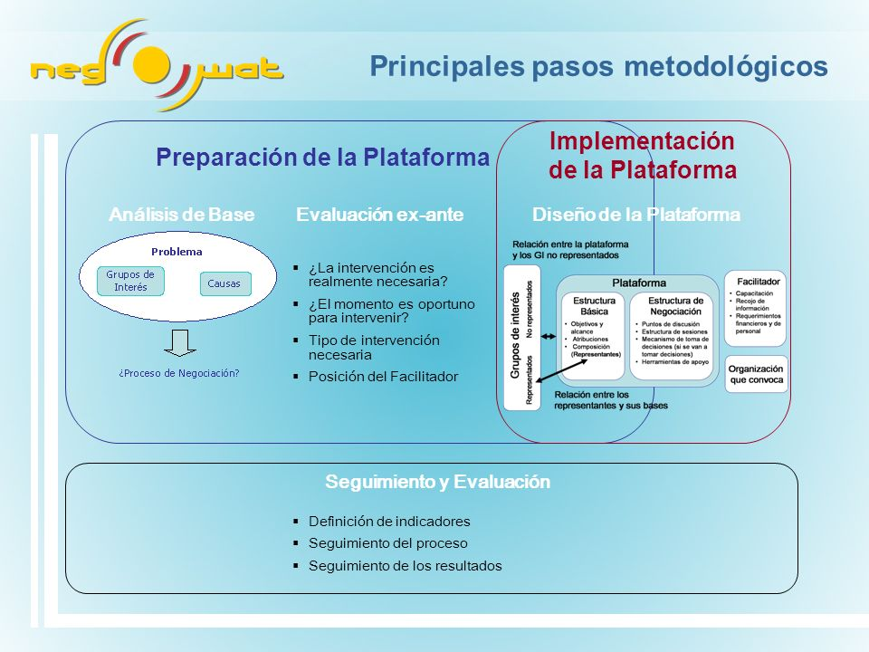 Principales pasos metodológicos ¿La intervención es realmente necesaria? ¿El momento es oportuno para intervenir? Tipo de intervención necesaria Posic