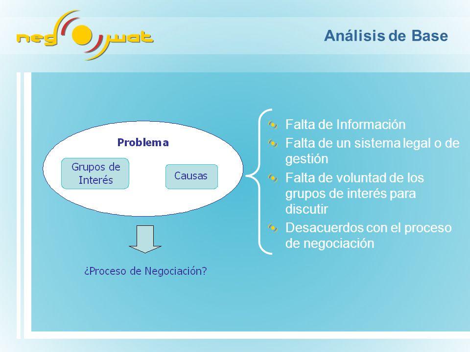 Análisis de Base Falta de Información Falta de un sistema legal o de gestión Falta de voluntad de los grupos de interés para discutir Desacuerdos con el proceso de negociación