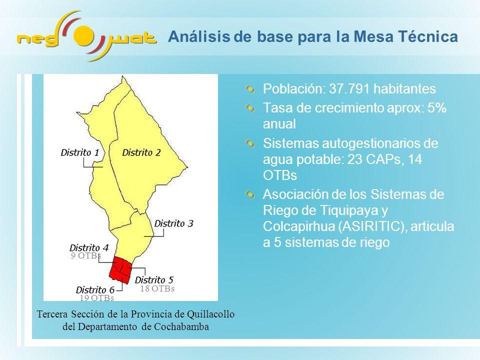 Análisis de base para la Mesa Técnica Población: 37.791 habitantes Tasa de crecimiento aprox: 5% anual Sistemas autogestionarios de agua potable: 23 CAPs, 14 OTBs Asociación de los Sistemas de Riego de Tiquipaya y Colcapirhua (ASIRITIC), articula a 5 sistemas de riego Tercera Sección de la Provincia de Quillacollo del Departamento de Cochabamba 9 OTBs 19 OTBs 18 OTBs
