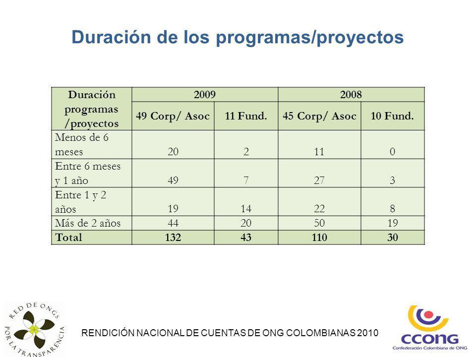 Duración de los programas/proyectos RENDICIÓN NACIONAL DE CUENTAS DE ONG COLOMBIANAS 2010 Duración programas /proyectos 20092008 49 Corp/ Asoc11 Fund.