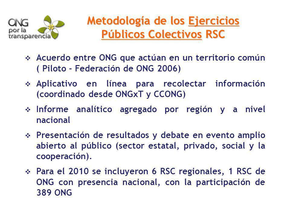 Metodología de los Ejercicios Públicos Colectivos RSC Acuerdo entre ONG que actúan en un territorio común ( Piloto - Federación de ONG 2006) Aplicativ