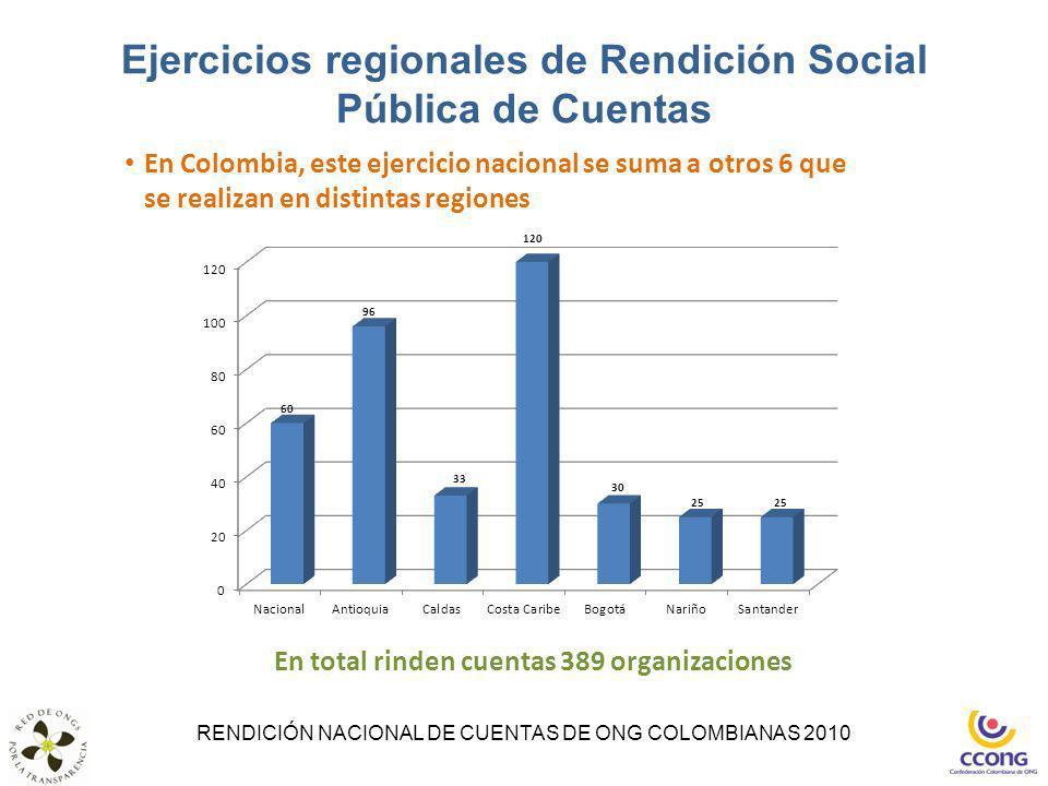 Ejercicios regionales de Rendición Social Pública de Cuentas RENDICIÓN NACIONAL DE CUENTAS DE ONG COLOMBIANAS 2010 En total rinden cuentas 389 organiz