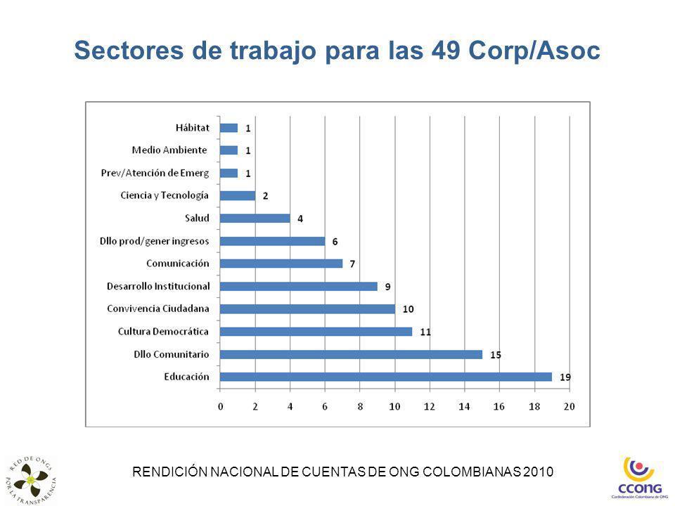 Sectores de trabajo para las 49 Corp/Asoc RENDICIÓN NACIONAL DE CUENTAS DE ONG COLOMBIANAS 2010
