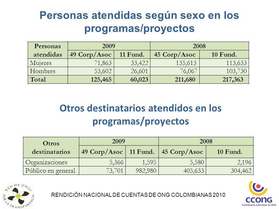 Personas atendidas según sexo en los programas/proyectos RENDICIÓN NACIONAL DE CUENTAS DE ONG COLOMBIANAS 2010 Personas atendidas 20092008 49 Corp/Aso