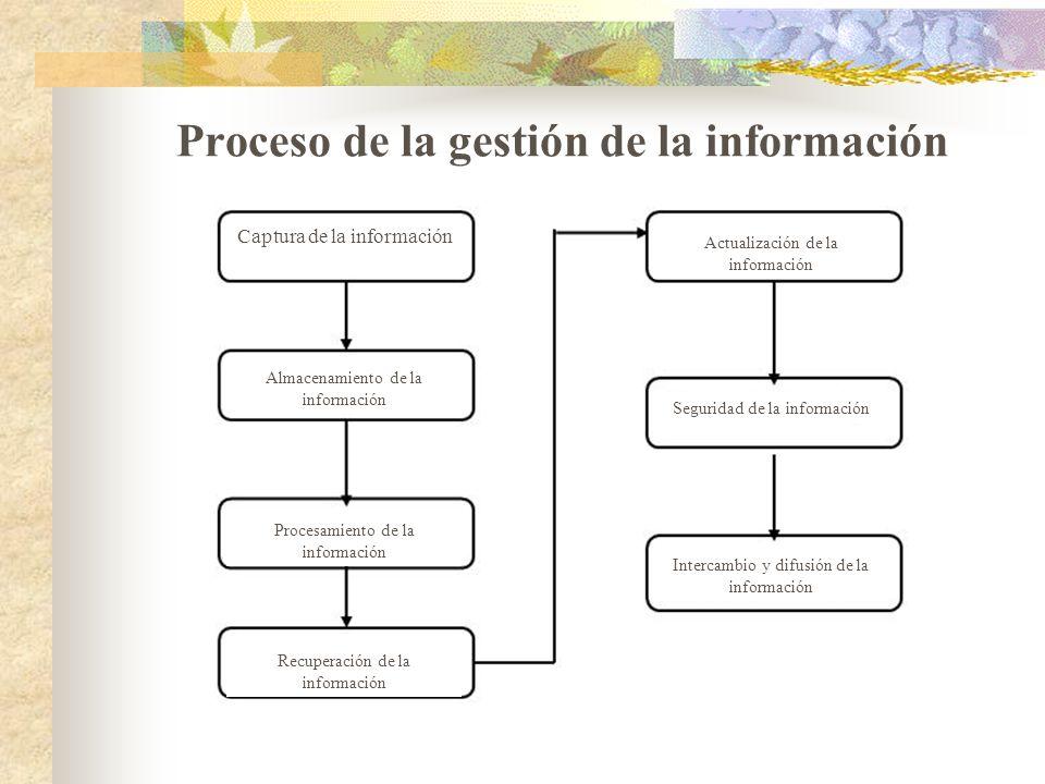 Proceso de la gestión de la información Captura de la información Almacenamiento de la información Procesamiento de la información Recuperación de la
