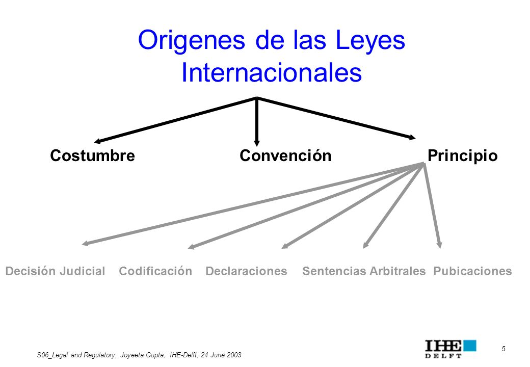 5 S06_Legal and Regulatory, Joyeeta Gupta, IHE-Delft, 24 June 2003 Origenes de las Leyes Internacionales Costumbre Convención Principio Decisión Judic