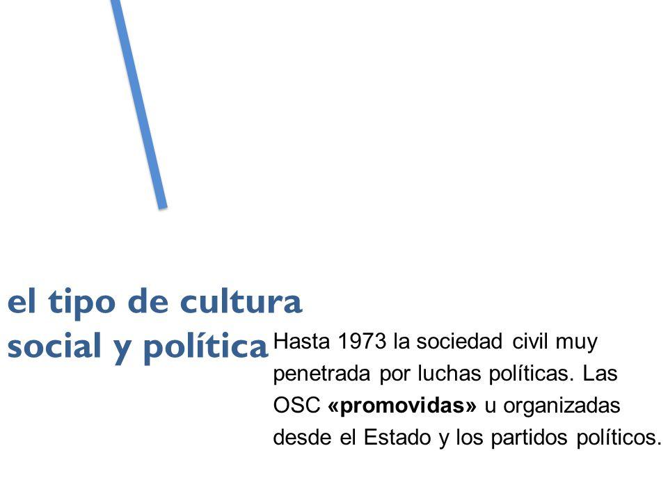 Hasta 1973 la sociedad civil muy penetrada por luchas políticas.