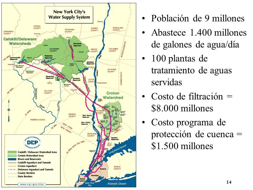 14 Población de 9 millones Abastece 1.400 millones de galones de agua/día 100 plantas de tratamiento de aguas servidas Costo de filtración = $8.000 mi