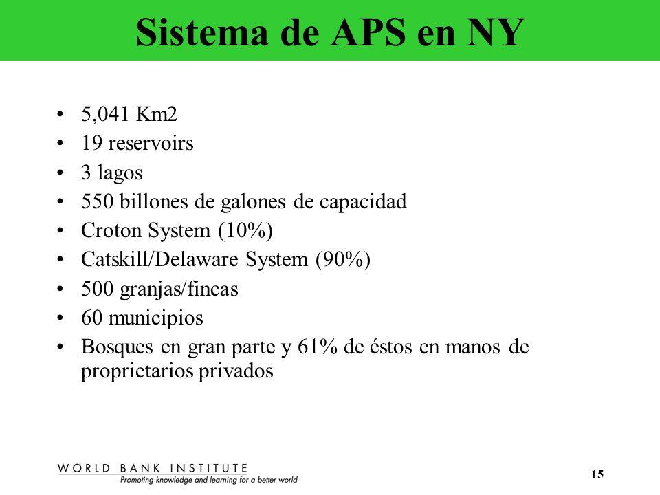 15 Sistema de APS en NY 5,041 Km2 19 reservoirs 3 lagos 550 billones de galones de capacidad Croton System (10%) Catskill/Delaware System (90%) 500 gr