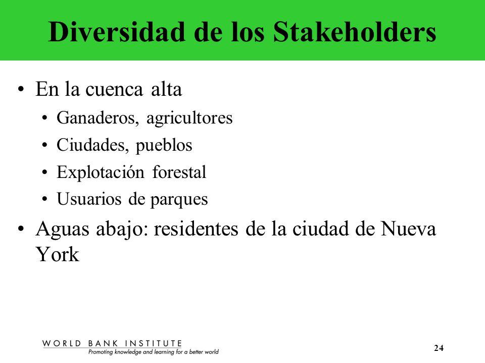 24 Diversidad de los Stakeholders En la cuenca alta Ganaderos, agricultores Ciudades, pueblos Explotación forestal Usuarios de parques Aguas abajo: re