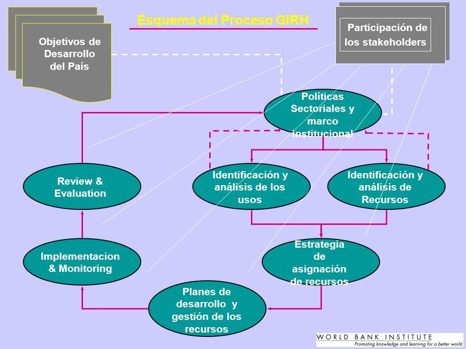 Políticas Sectoriales y marco institucional Identificación y análisis de Recursos Identificación y análisis de los usos Planes de desarrollo y gestión