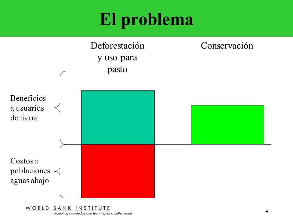 5 La lógica de los pagos por servicios ambientales Beneficios a usuarios de tierra Costos a poblaciones aguas abajo Deforestación y uso para pasto Conservación Pago Conservación con pago por servicio