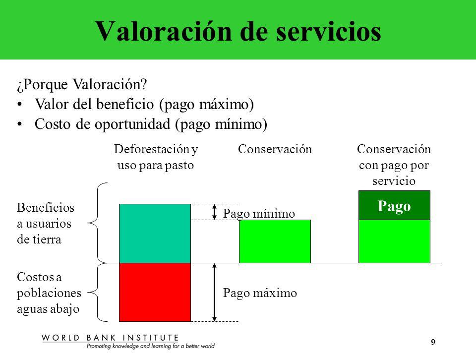 9 Valoración de servicios ¿Porque Valoración? Beneficios a usuarios de tierra Costos a poblaciones aguas abajo Deforestación y uso para pasto Conserva
