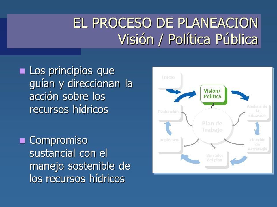 EL PROCESO DE PLANEACION Visión / Política Pública Los principios que guían y direccionan la acción sobre los recursos hídricos Los principios que guí