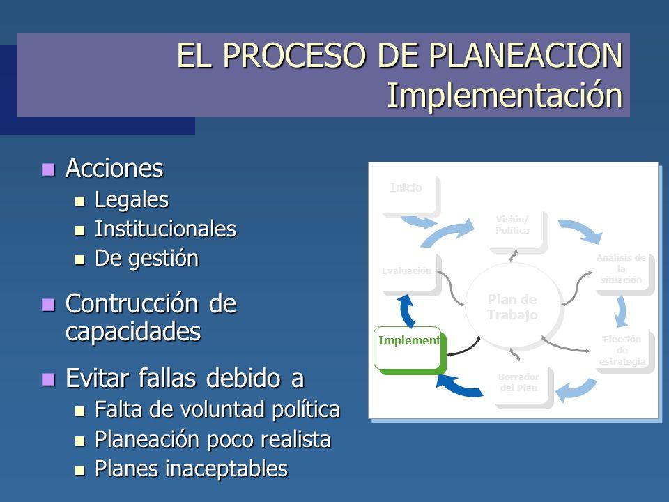 EL PROCESO DE PLANEACION Implementación Acciones Acciones Legales Legales Institucionales Institucionales De gestión De gestión Contrucción de capacid