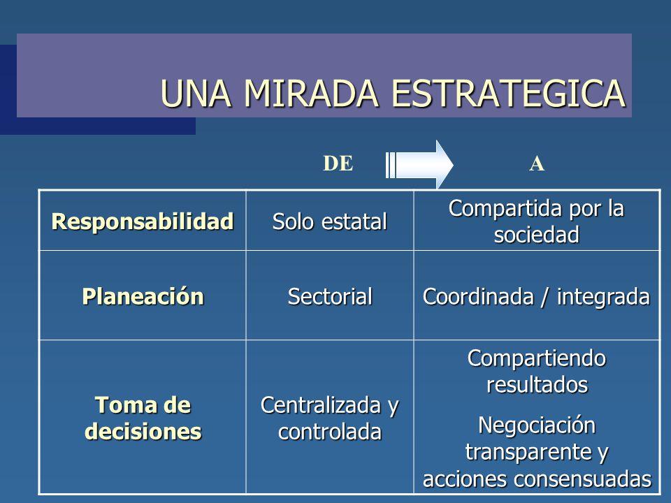 UNA MIRADA ESTRATEGICA DEAResponsabilidad Solo estatal Compartida por la sociedad PlaneaciónSectorial Coordinada / integrada Toma de decisiones Centra