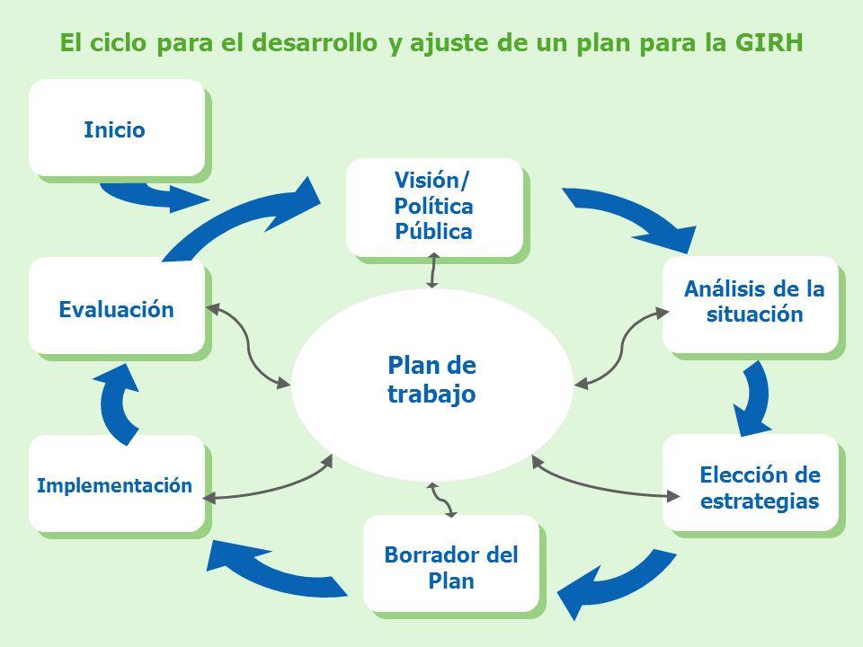 El ciclo para el desarrollo y ajuste de un plan para la GIRH Plan de trabajo Visión/ Política Pública Análisis de la situación Elección de estrategias