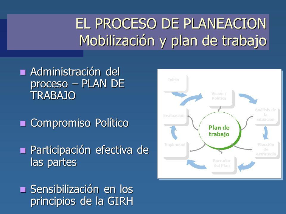 EL PROCESO DE PLANEACION Mobilización y plan de trabajo Administración del proceso – PLAN DE TRABAJO Administración del proceso – PLAN DE TRABAJO Comp