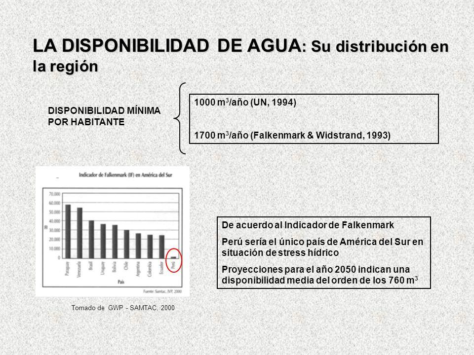 LA DISPONIBILIDAD DE AGUA : Su distribución en la región DISPONIBILIDAD MÍNIMA POR HABITANTE 1000 m 3 /año (UN, 1994) 1700 m 3 /año (Falkenmark & Wids