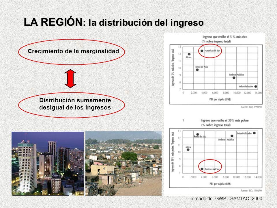 La década de lo ´80 marco un agravamiento de la desigualdad y un crecimiento de la pobreza que dio lugar a grandes deficiencias en términos de acceso a los servicios de agua potable y recolección y tratamiento de aguas residuales Los niveles de cobertura de los servicios de agua potable marcan una gran desigualdad entre los distintos países de la región: Mínimos en Paraguay (43%) y Ecuador (57%) Máximos en Chile (99%), Uruguay (92%) Intermedios en Argentina (79%) y Brasil (76%) Los niveles de cobertura de la recolección de aguas residuales por red en áreas urbanas, es una nueva evidencia de las desigualdades entre los países de la región y constituye un alto riesgo para la salud de la población Solo un bajo porcentaje de las aguas urbanas recolectadas es tratada antes de su disposición final ACCESO AL AGUA POTABLE, RECOLECCIÓN Y TRATAMIENTO DE AGUAS RESIDUALES