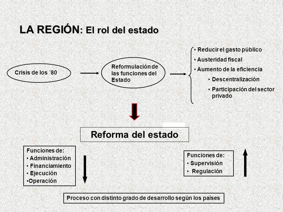 LA REGIÓN : El rol del estado Crisis de los ´80 Reformulación de las funciones del Estado Reducir el gasto público Austeridad fiscal Aumento de la efi